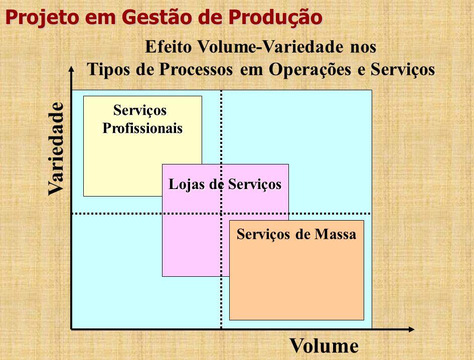 Efeito Volume-Variedade no Projeto Projeto Jobbing Lote ou Bateladas Em Massa Contínuo Volume Variedade