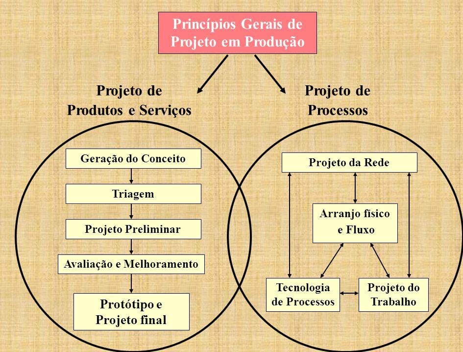 Princípios Gerais de Projeto em Produção Atividades de Projeto em Gestão de Operações Geração do Conceito Triagem Projeto Preliminar Avaliação e Melhoramento Protótipo e Projeto final Projeto da Rede Arranjo físico e Fluxo Tecnologia de Processos Projeto do Trabalho Projeto de Processos Projeto de Produtos e Serviços