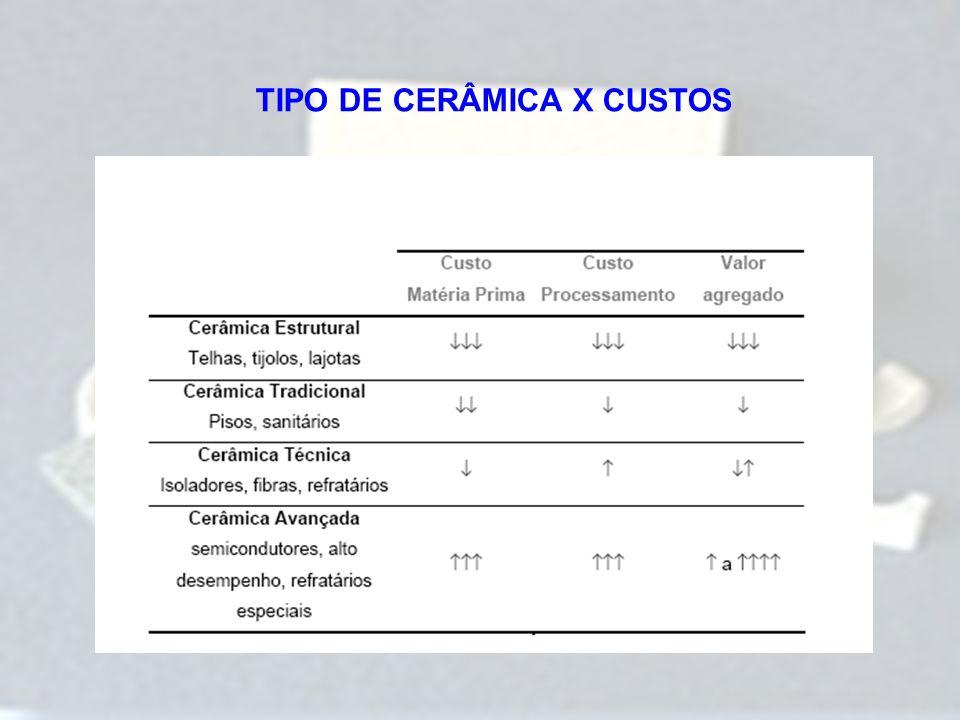 TIPO DE CERÂMICA X CUSTOS