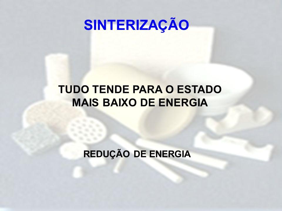 TUDO TENDE PARA O ESTADO MAIS BAIXO DE ENERGIA REDUÇÃO DE ENERGIA