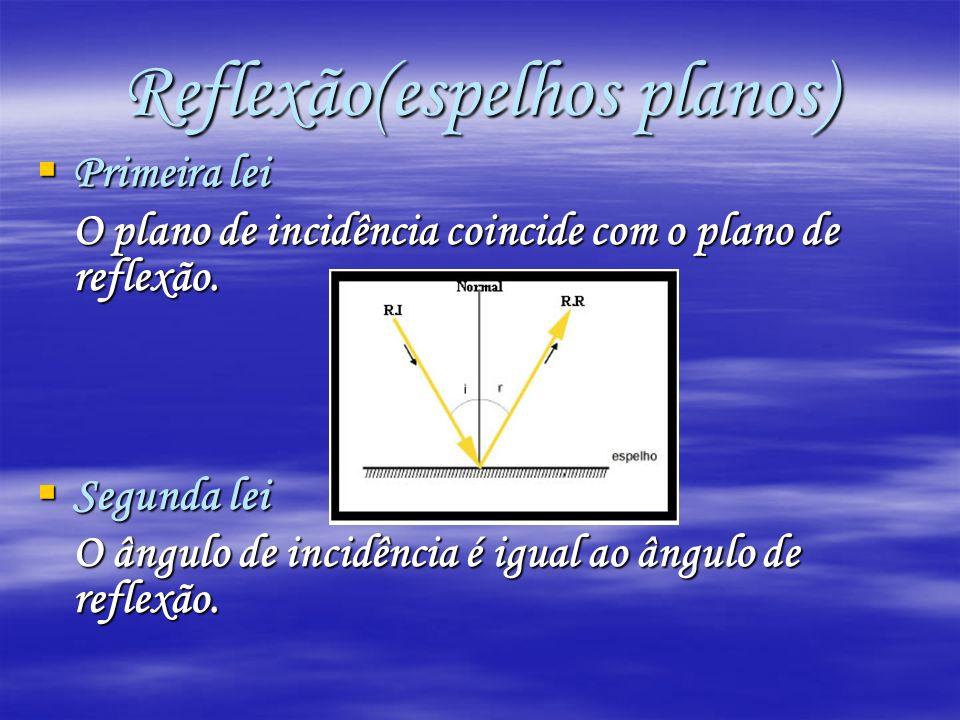 Primeira lei Primeira lei O plano de incidência coincide com o plano de reflexão. Segunda lei Segunda lei O ângulo de incidência é igual ao ângulo de