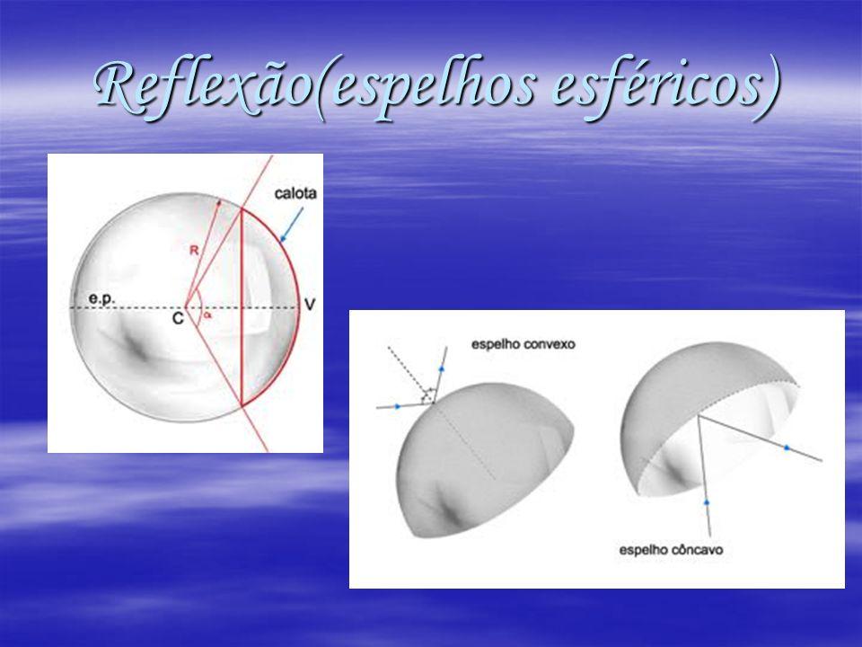 Reflexão(espelhos esféricos)