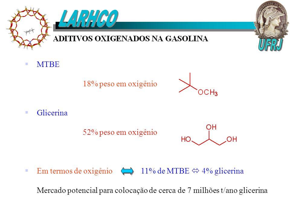 MTBE 18% peso em oxigênio Glicerina 52% peso em oxigênio Em termos de oxigênio 11% de MTBE 4% glicerina Mercado potencial para colocação de cerca de 7