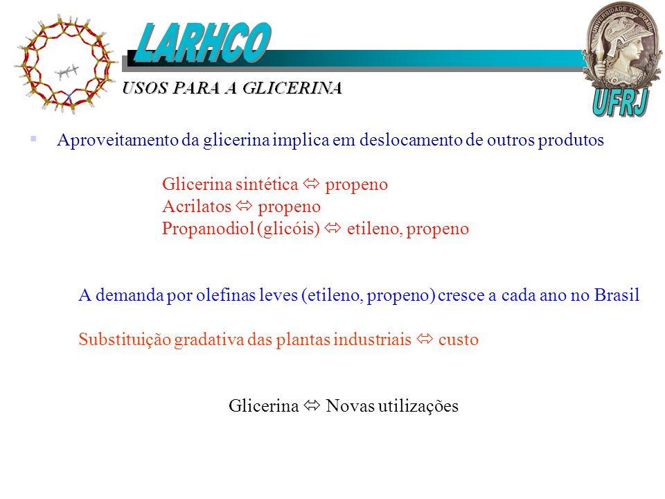 Aproveitamento da glicerina implica em deslocamento de outros produtos Glicerina sintética propeno Acrilatos propeno Propanodiol (glicóis) etileno, pr