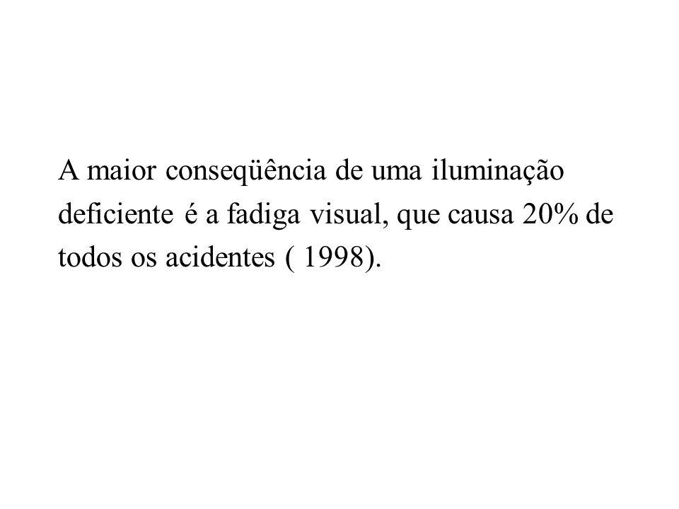A maior conseqüência de uma iluminação deficiente é a fadiga visual, que causa 20% de todos os acidentes ( 1998).