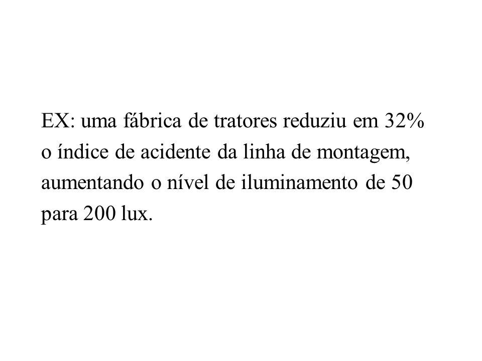 EX: uma fábrica de tratores reduziu em 32% o índice de acidente da linha de montagem, aumentando o nível de iluminamento de 50 para 200 lux.