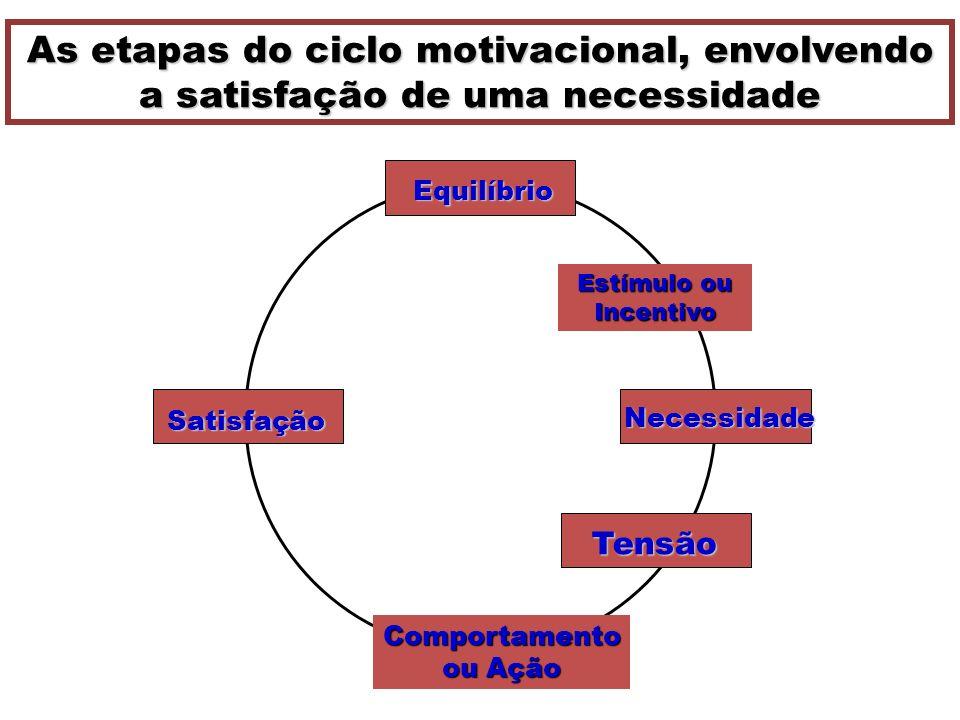 Equilíbrio Estímulo ou Incentivo Necessidade Tensão Comportamento ou Ação Satisfação As etapas do ciclo motivacional, envolvendo a satisfação de uma n