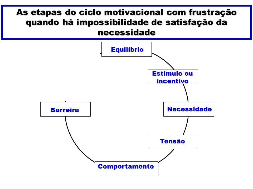 As etapas do ciclo motivacional com frustração quando há impossibilidade de satisfação da necessidade Estímulo ou incentivo Comportamento Equilíbrio N