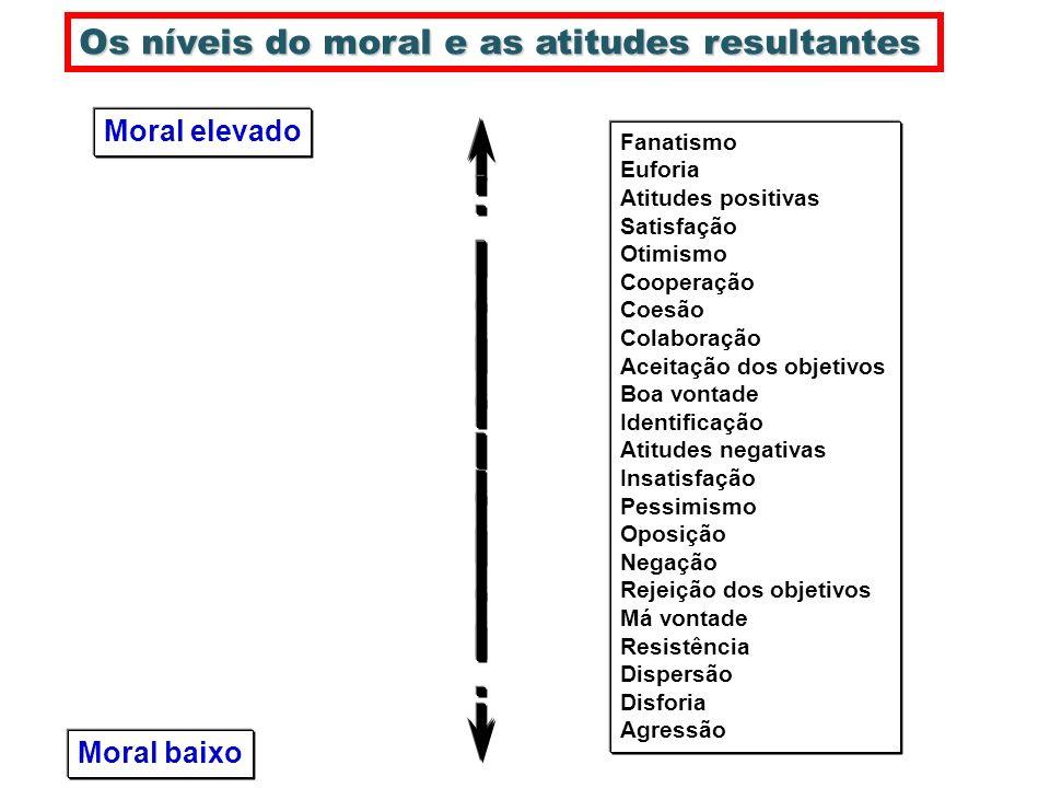 Os níveis do moral e as atitudes resultantes Moral baixo Moral elevado Fanatismo Euforia Atitudes positivas Satisfação Otimismo Cooperação Coesão Cola