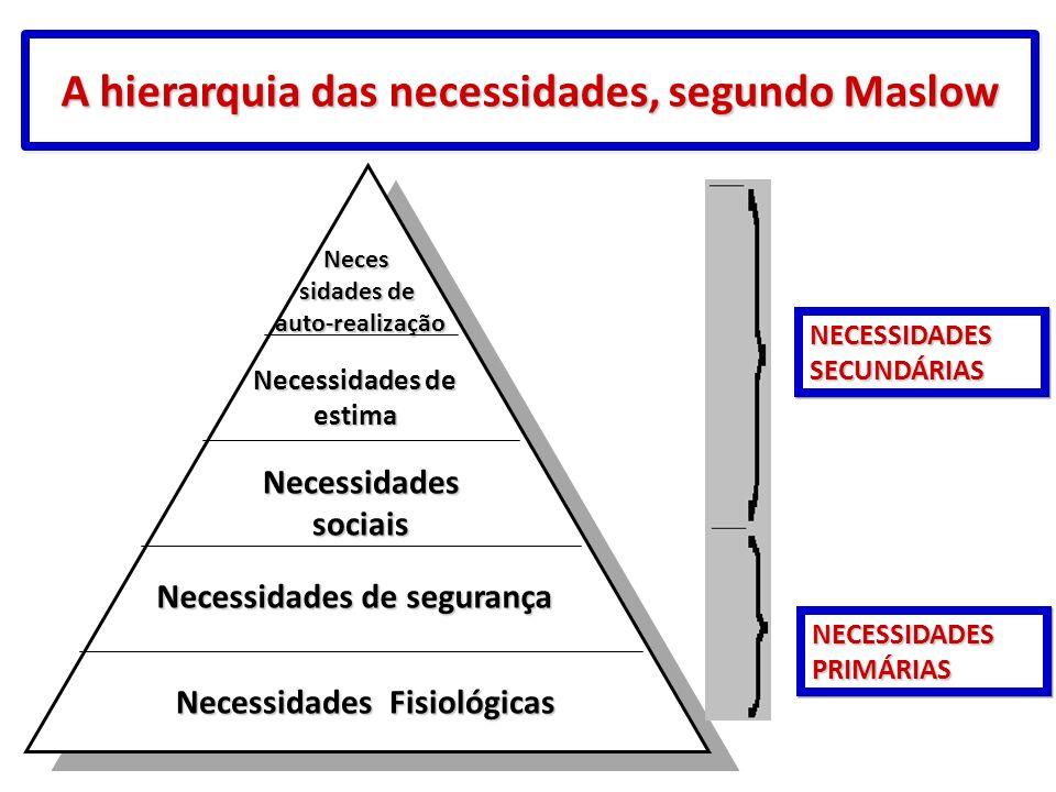 A hierarquia das necessidades, segundo Maslow Neces Neces sidades de auto-realização sidades de auto-realização Necessidades de estima Necessidades so