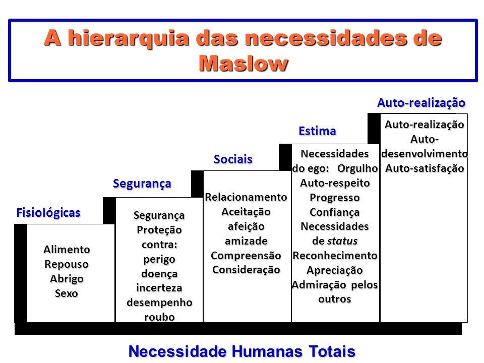 A hierarquia das necessidades de Maslow AlimentoRepousoAbrigoSexo Segurança Proteção contra: perigodoençaincertezadesempenhoroubo RelacionamentoAceita