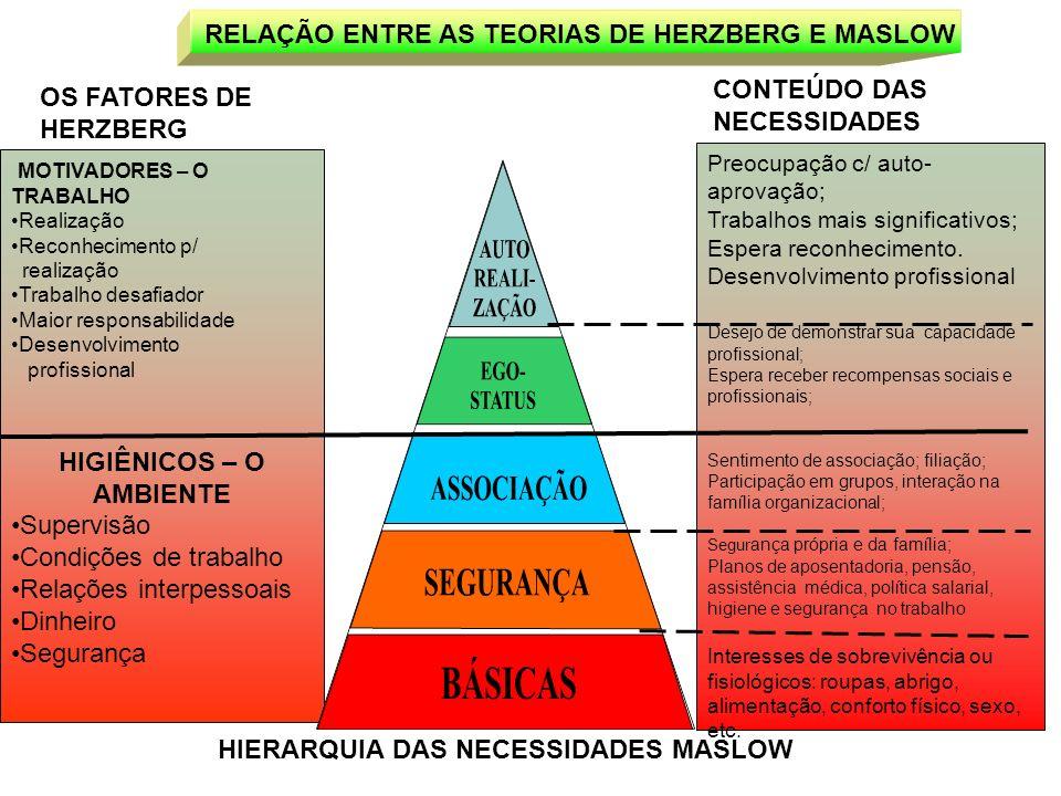 HIERARQUIA DAS NECESSIDADES MASLOW RELAÇÃO ENTRE AS TEORIAS DE HERZBERG E MASLOW Preocupação c/ auto- aprovação; Trabalhos mais significativos; Espera