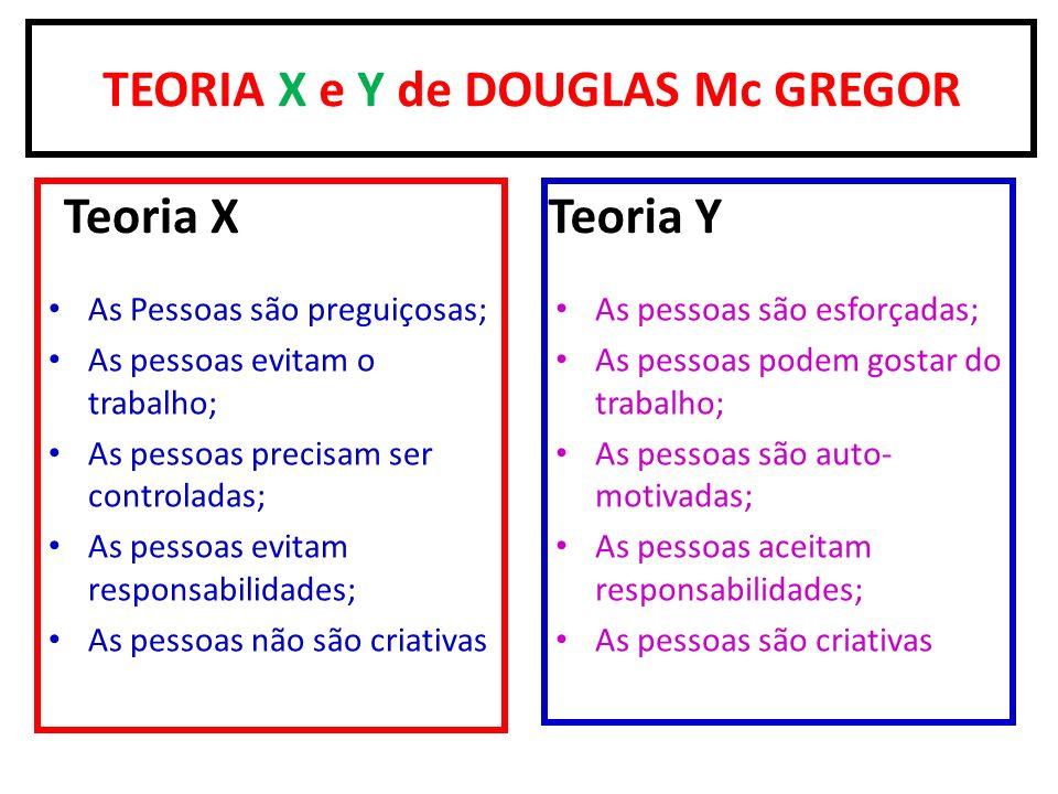 TEORIA X e Y de DOUGLAS Mc GREGOR Teoria X As Pessoas são preguiçosas; As pessoas evitam o trabalho; As pessoas precisam ser controladas; As pessoas e