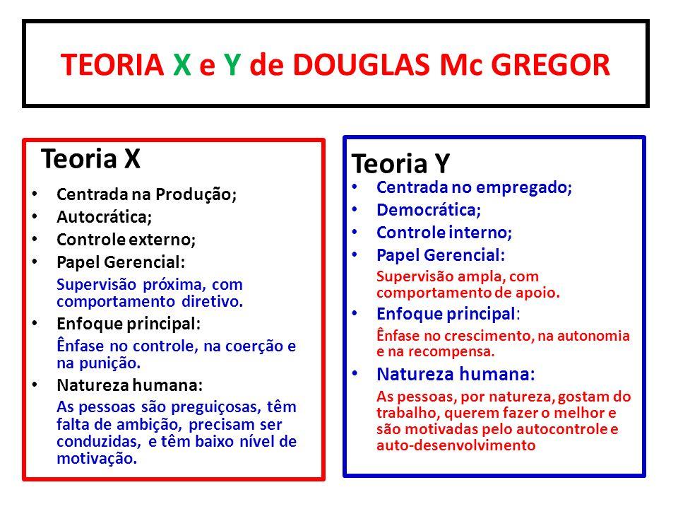 TEORIA X e Y de DOUGLAS Mc GREGOR Teoria X Centrada na Produção; Autocrática; Controle externo; Papel Gerencial: Supervisão próxima, com comportamento