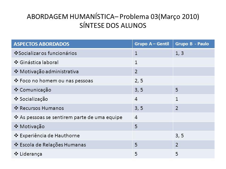 ABORDAGEM HUMANÍSTICA– Problema 03(Março 2010) SÍNTESE DOS ALUNOS ASPECTOS ABORDADOS Grupo A – GentilGrupo B - Paulo Socializar os funcionários11, 3 G
