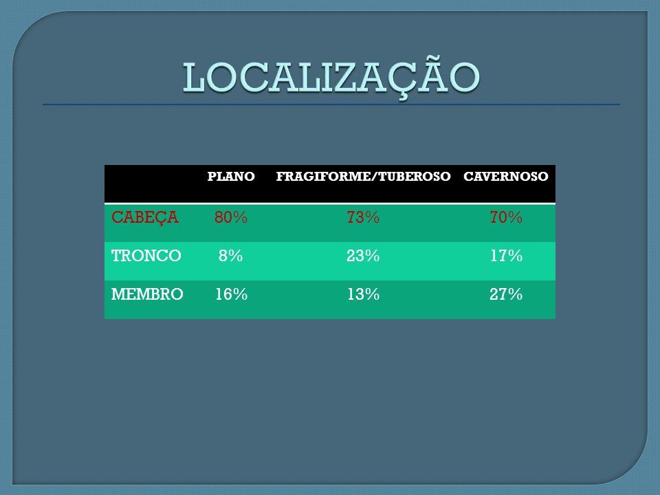 PLANOFRAGIFORME/TUBEROSOCAVERNOSO CABEÇA80%73%70% TRONCO8%23%17% MEMBRO16%13%27%
