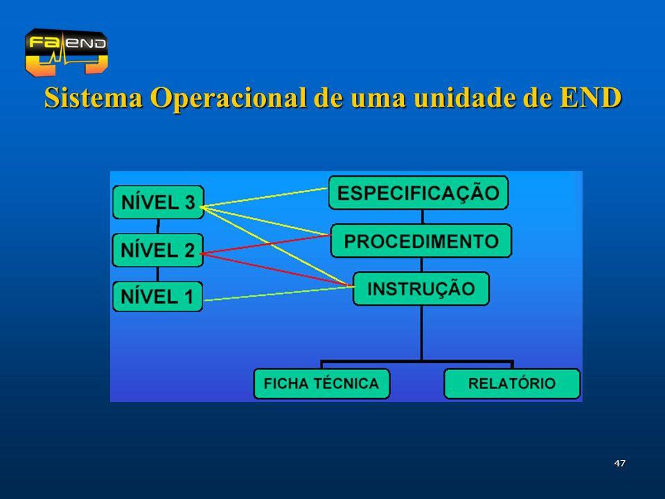 47 Sistema Operacional de uma unidade de END