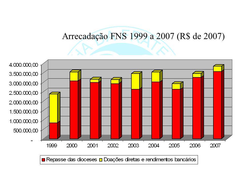 Arrecadação FNS 1999 a 2007 (R$ de 2007)