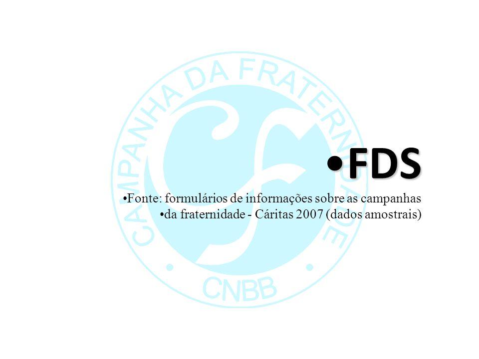 FDSFDS Fonte: formulários de informações sobre as campanhas da fraternidade - Cáritas 2007 (dados amostrais)