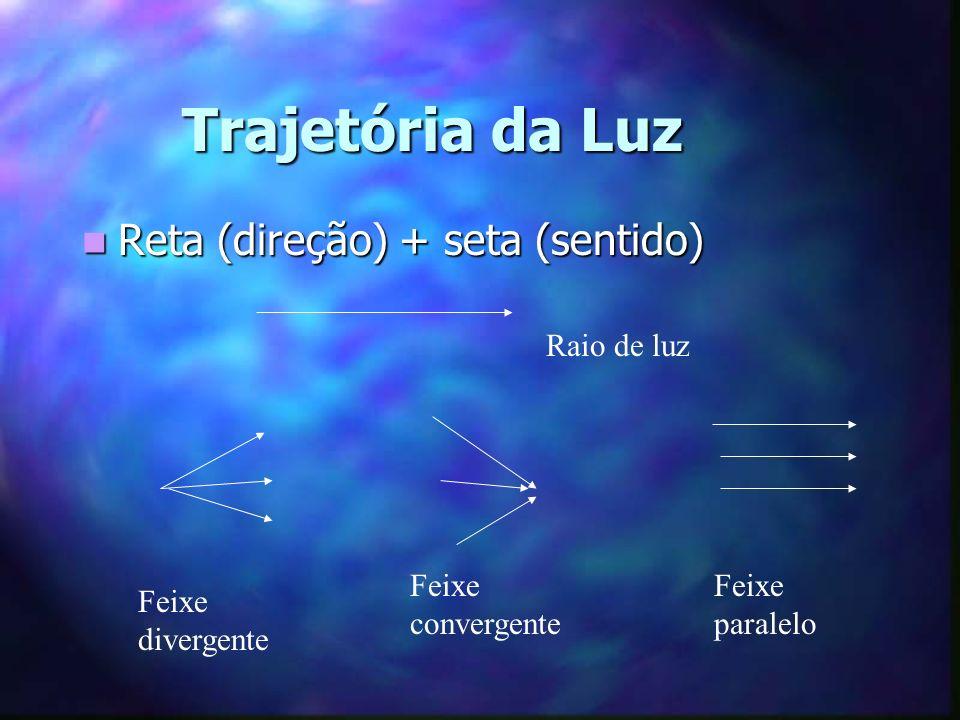 Princípios da Óptica Geométrica Propagação retilínea da luz (sombra, penumbra = eclipse total/parcial).
