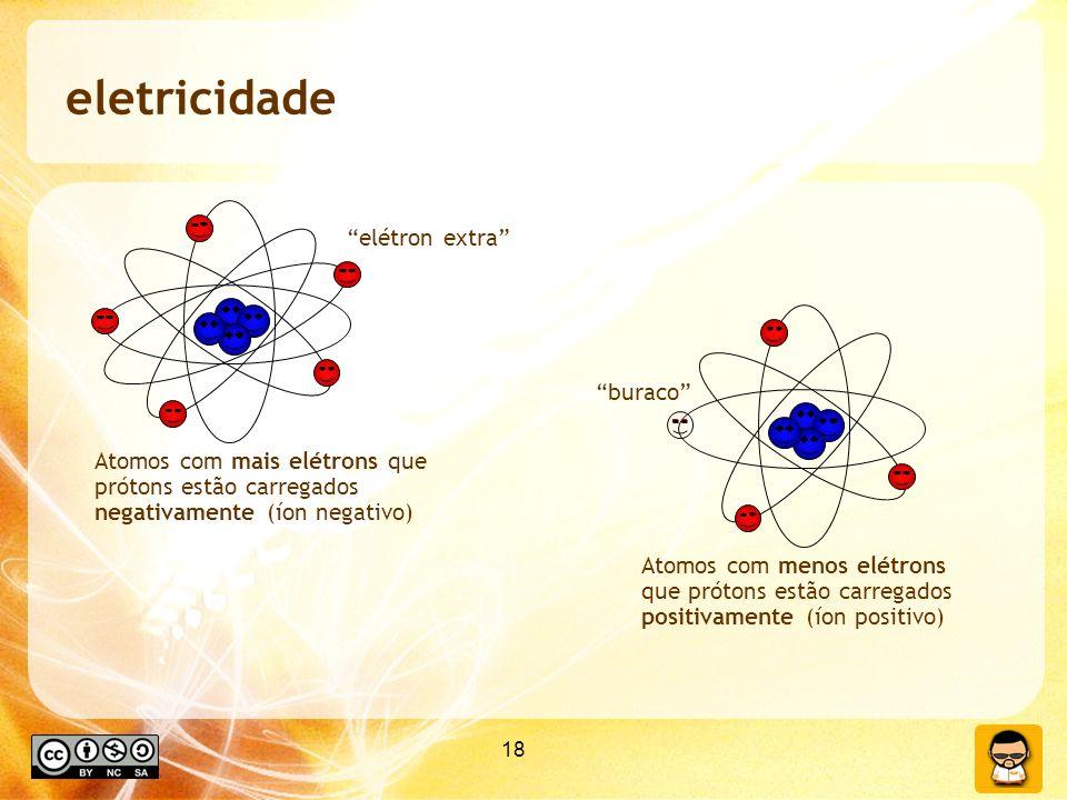 18 eletricidade Atomos com mais elétrons que prótons estão carregados negativamente (íon negativo) Atomos com menos elétrons que prótons estão carregados positivamente (íon positivo) buraco elétron extra