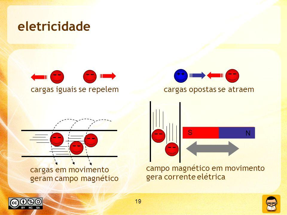 19 eletricidade cargas iguais se repelemcargas opostas se atraem cargas em movimento geram campo magnético campo magnético em movimento gera corrente elétrica N S