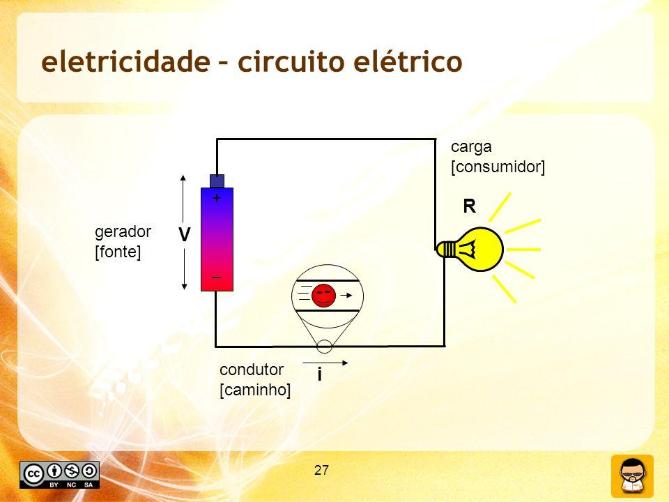 27 eletricidade – circuito elétrico + – V i R gerador [fonte] condutor [caminho] carga [consumidor]