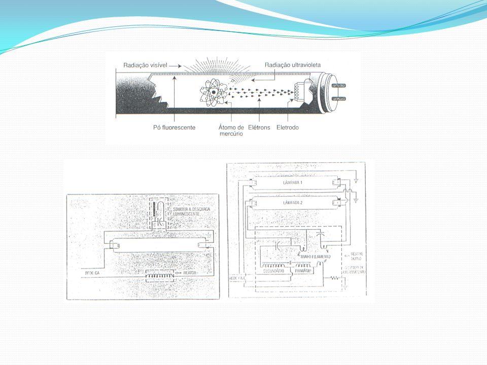 2.1 LÂMPADAS FLUORESCENTES ESPECIAIS (PL) São lâmpadas de descarga de gás de mercúrio a baixa pressão, com base tipo rosca provida de starter, capacitor e dois ou três tubos interligados.