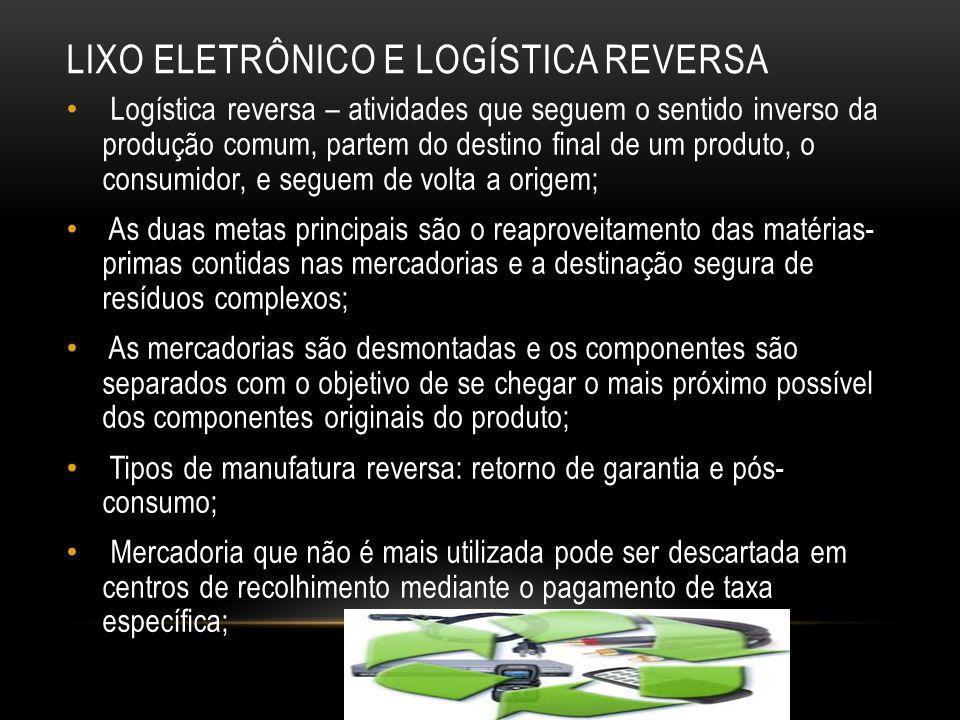 LIXO ELETRÔNICO E LOGÍSTICA REVERSA Logística reversa – atividades que seguem o sentido inverso da produção comum, partem do destino final de um produ
