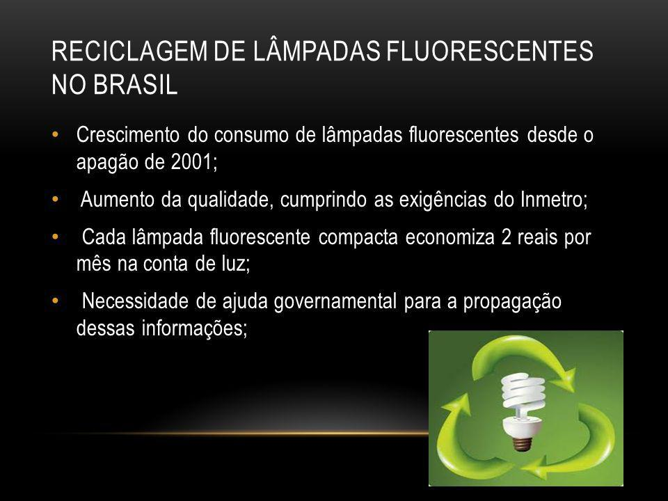RECICLAGEM DE LÂMPADAS FLUORESCENTES NO BRASIL Crescimento do consumo de lâmpadas fluorescentes desde o apagão de 2001; Aumento da qualidade, cumprind