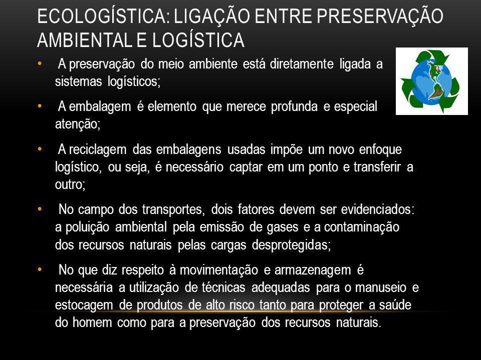 ECOLOGÍSTICA: LIGAÇÃO ENTRE PRESERVAÇÃO AMBIENTAL E LOGÍSTICA A preservação do meio ambiente está diretamente ligada a sistemas logísticos; A embalage