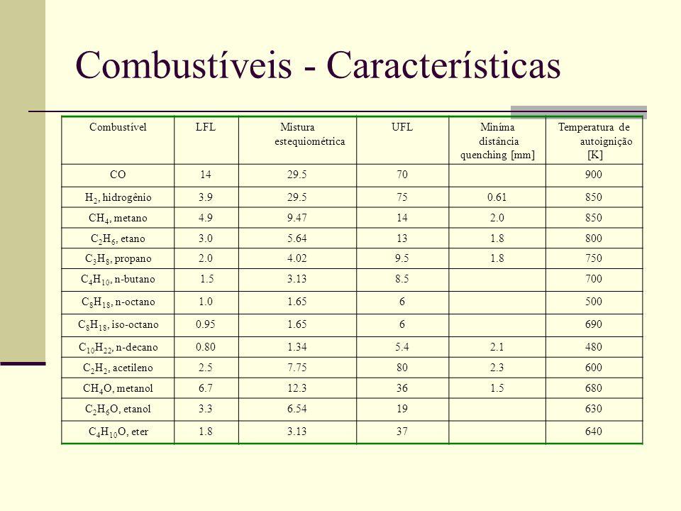 Combustíveis - Características CombustívelLFLMistura estequiométrica UFLMiníma distância quenching [mm] Temperatura de autoignição [K] CO1429.570900 H