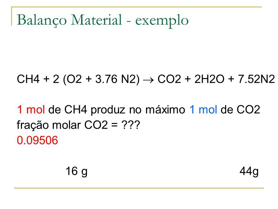 Balanço Material - exemplo CH4 + 2 (O2 + 3.76 N2) CO2 + 2H2O + 7.52N2 1 mol de CH4 produz no máximo 1 mol de CO2 fração molar CO2 = ??? 0.09506 16 g 4