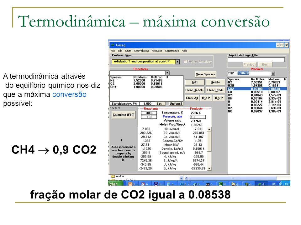 Termodinâmica – máxima conversão A termodinâmica através do equilíbrio químico nos diz que a máxima conversão possível: CH4 0,9 CO2 fração molar de CO