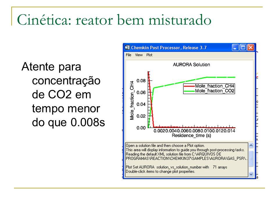 Cinética: reator bem misturado Atente para concentração de CO2 em tempo menor do que 0.008s