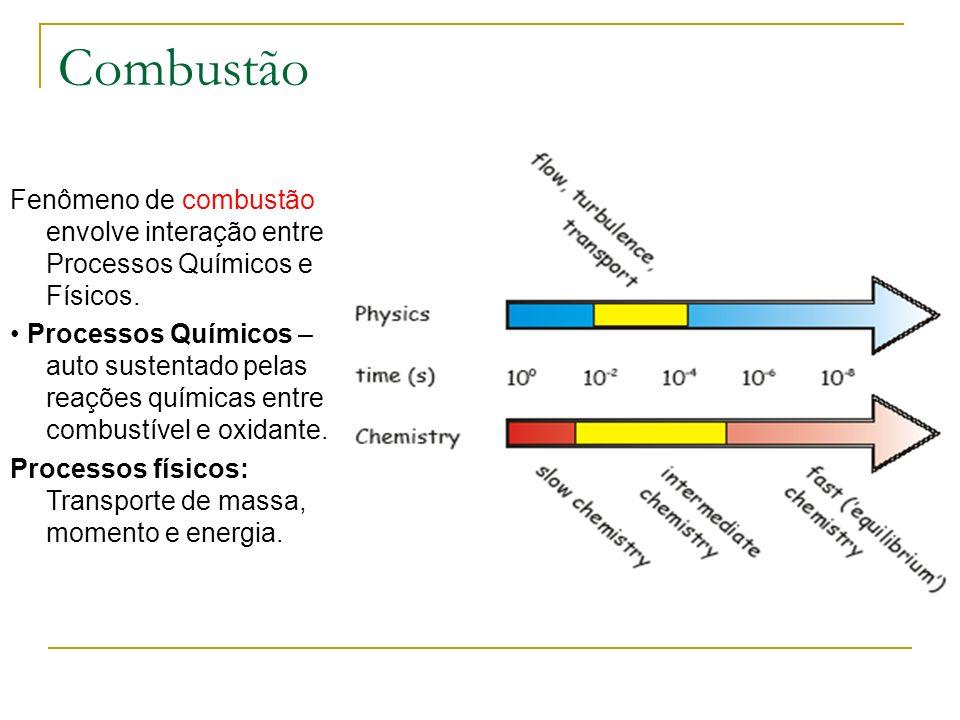 Combustão Fenômeno de combustão envolve interação entre Processos Químicos e Físicos. Processos Químicos – auto sustentado pelas reações químicas entr