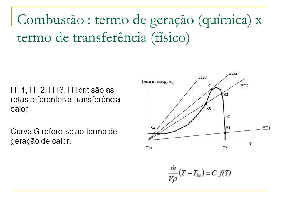 Combustão : termo de geração (química) x termo de transferência (físico) HT1, HT2, HT3, HTcrit são as retas referentes a transferência de calor Curva