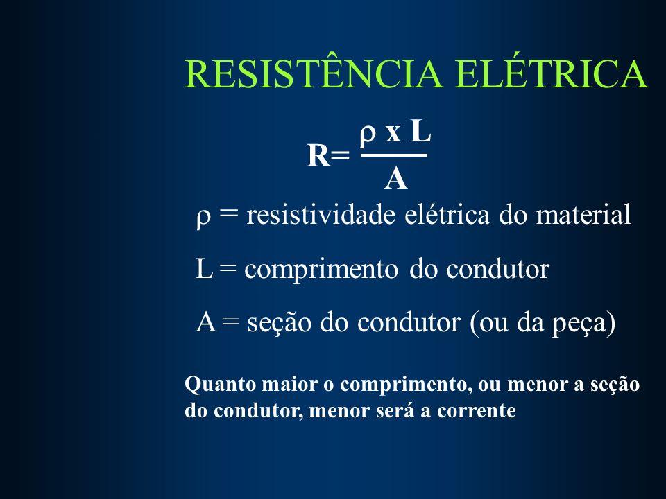 RESISTÊNCIA ELÉTRICA x L A R= = resistividade elétrica do material L = comprimento do condutor A = seção do condutor (ou da peça) Quanto maior o comprimento, ou menor a seção do condutor, menor será a corrente