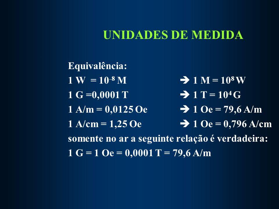 UNIDADES DE MEDIDA Equivalência: 1 W = 10 -8 M 1 M = 10 8 W 1 G =0,0001 T 1 T = 10 4 G 1 A/m = 0,0125 Oe 1 Oe = 79,6 A/m 1 A/cm = 1,25 Oe 1 Oe = 0,796 A/cm somente no ar a seguinte relação é verdadeira: 1 G = 1 Oe = 0,0001 T = 79,6 A/m