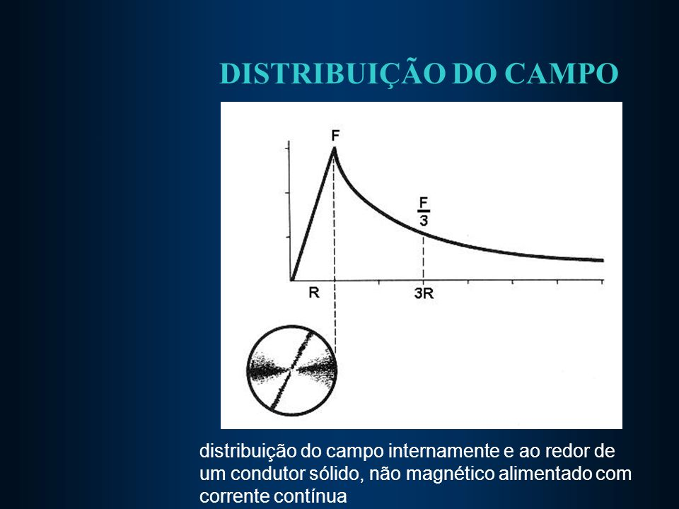 DISTRIBUIÇÃO DO CAMPO distribuição do campo internamente e ao redor de um condutor sólido, não magnético alimentado com corrente contínua