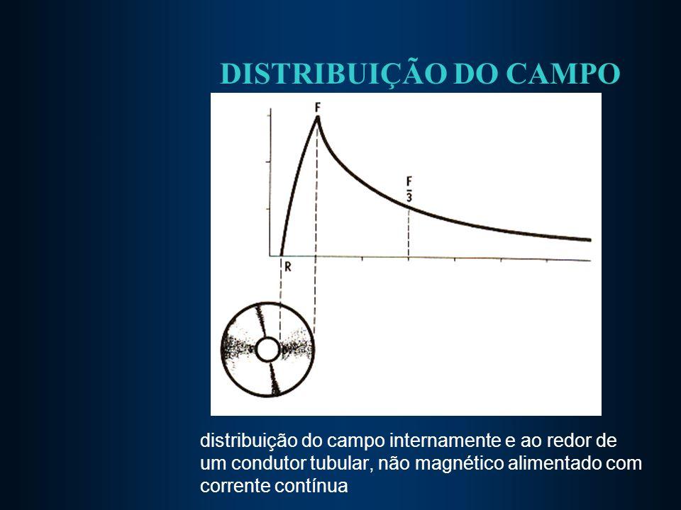 DISTRIBUIÇÃO DO CAMPO distribuição do campo internamente e ao redor de um condutor tubular, não magnético alimentado com corrente contínua