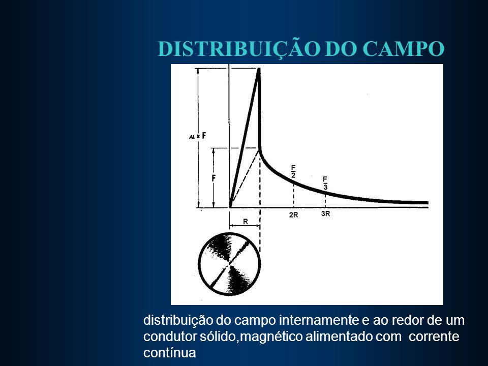 DISTRIBUIÇÃO DO CAMPO distribuição do campo internamente e ao redor de um condutor sólido,magnético alimentado com corrente contínua