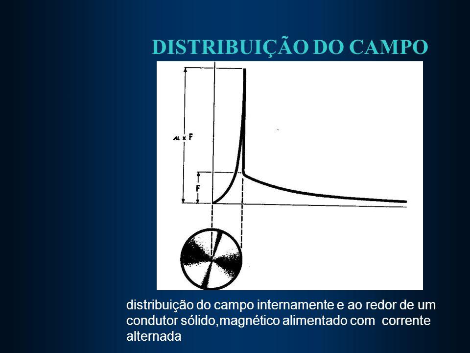 DISTRIBUIÇÃO DO CAMPO distribuição do campo internamente e ao redor de um condutor sólido,magnético alimentado com corrente alternada