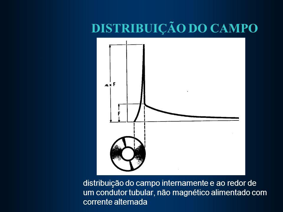 DISTRIBUIÇÃO DO CAMPO distribuição do campo internamente e ao redor de um condutor tubular, não magnético alimentado com corrente alternada