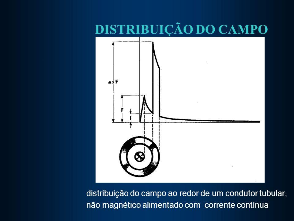 DISTRIBUIÇÃO DO CAMPO distribuição do campo ao redor de um condutor tubular, não magnético alimentado com corrente contínua