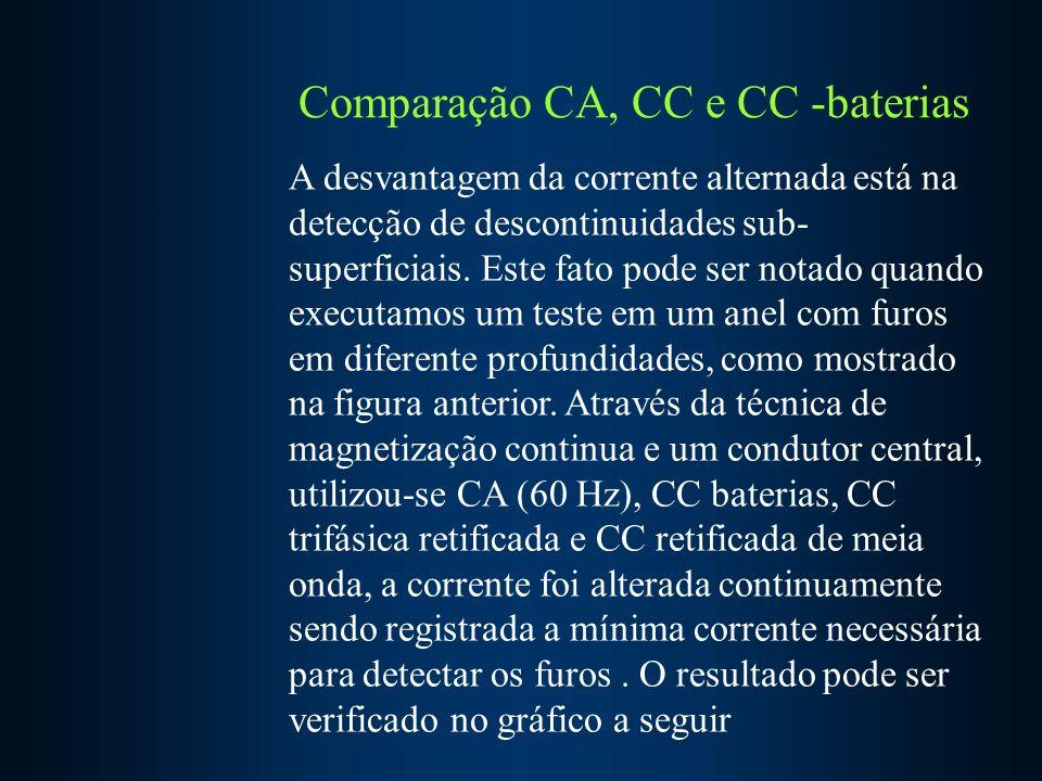 Comparação CA, CC e CC -baterias A desvantagem da corrente alternada está na detecção de descontinuidades sub- superficiais.