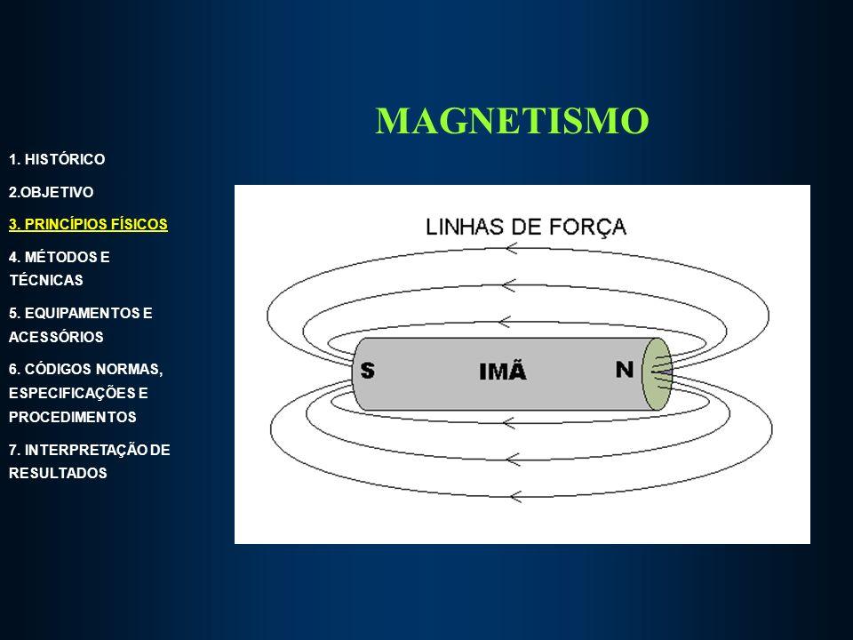 MAGNETISMO 1.HISTÓRICO 2.OBJETIVO 3. PRINCÍPIOS FÍSICOS 4.