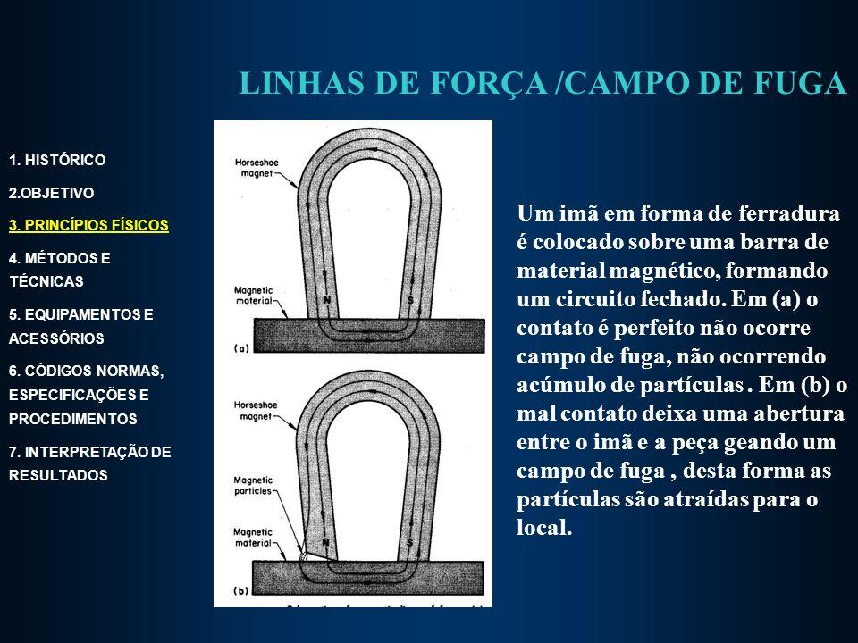 Um imã em forma de ferradura é colocado sobre uma barra de material magnético, formando um circuito fechado.