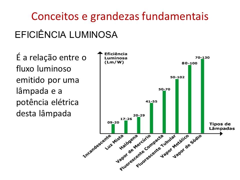 Conceitos e grandezas fundamentais É a relação entre o fluxo luminoso emitido por uma lâmpada e a potência elétrica desta lâmpada EFICIÊNCIA LUMINOSA