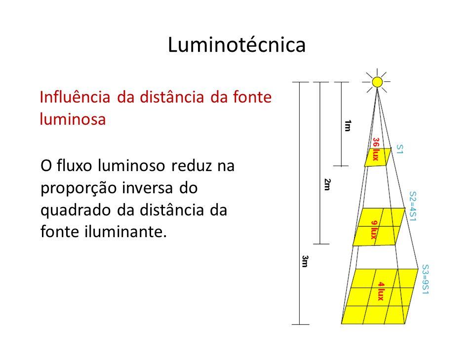 Luminotécnica Influência da distância da fonte luminosa O fluxo luminoso reduz na proporção inversa do quadrado da distância da fonte iluminante.